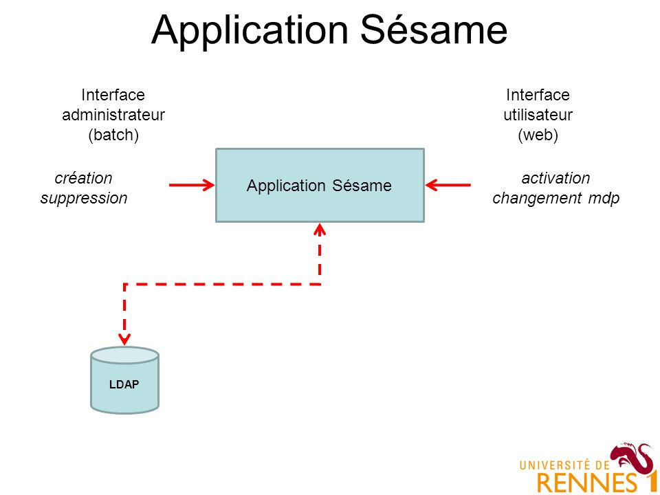 Application Sésame Interface administrateur (batch)