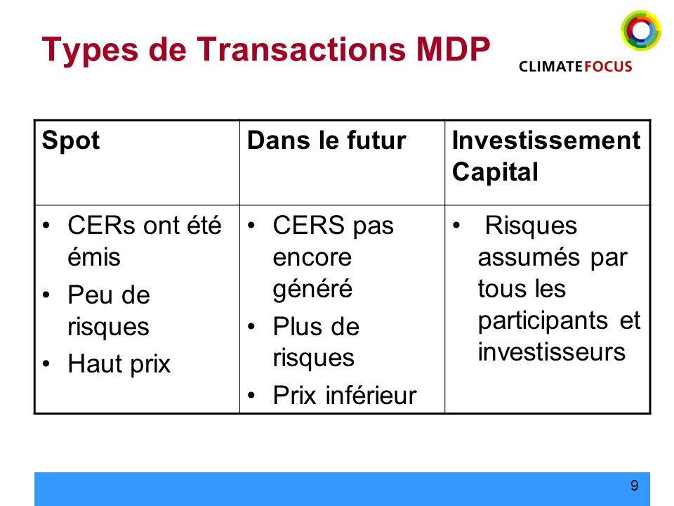 Types de Transactions MDP