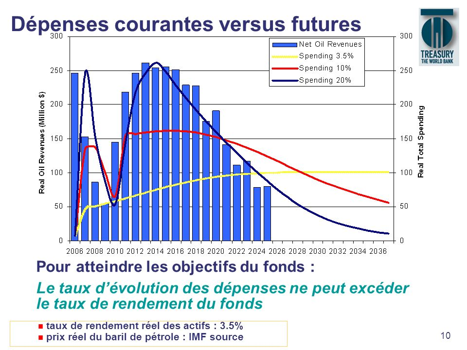 Dépenses courantes versus futures