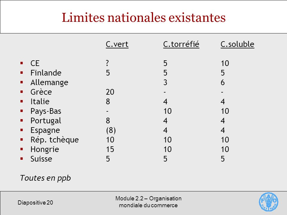 Limites nationales existantes