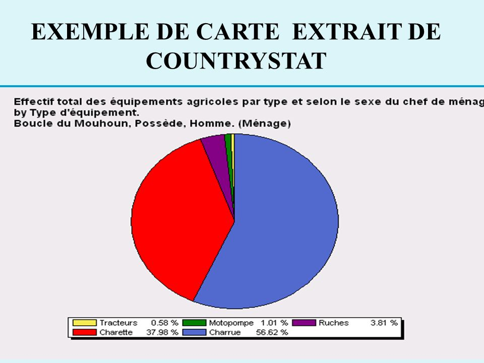 EXEMPLE DE CARTE EXTRAIT DE COUNTRYSTAT