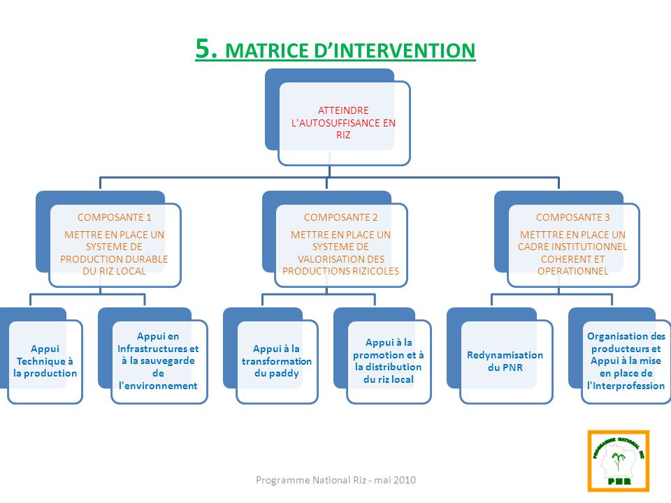 5. MATRICE D'INTERVENTION