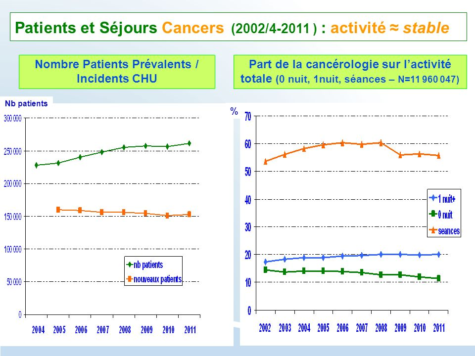 Nombre Patients Prévalents /