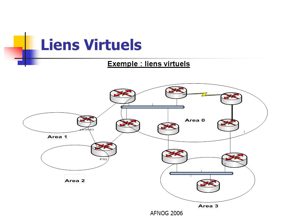 Liens Virtuels Exemple : liens virtuels AFNOG 2006
