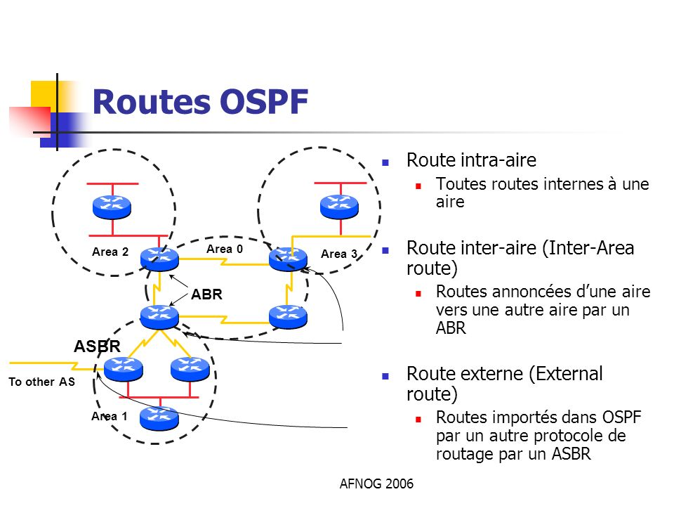 Routes OSPF Route intra-aire Route inter-aire (Inter-Area route)