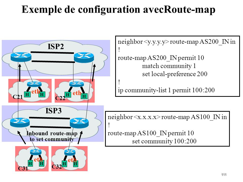 Exemple de configuration avecRoute-map