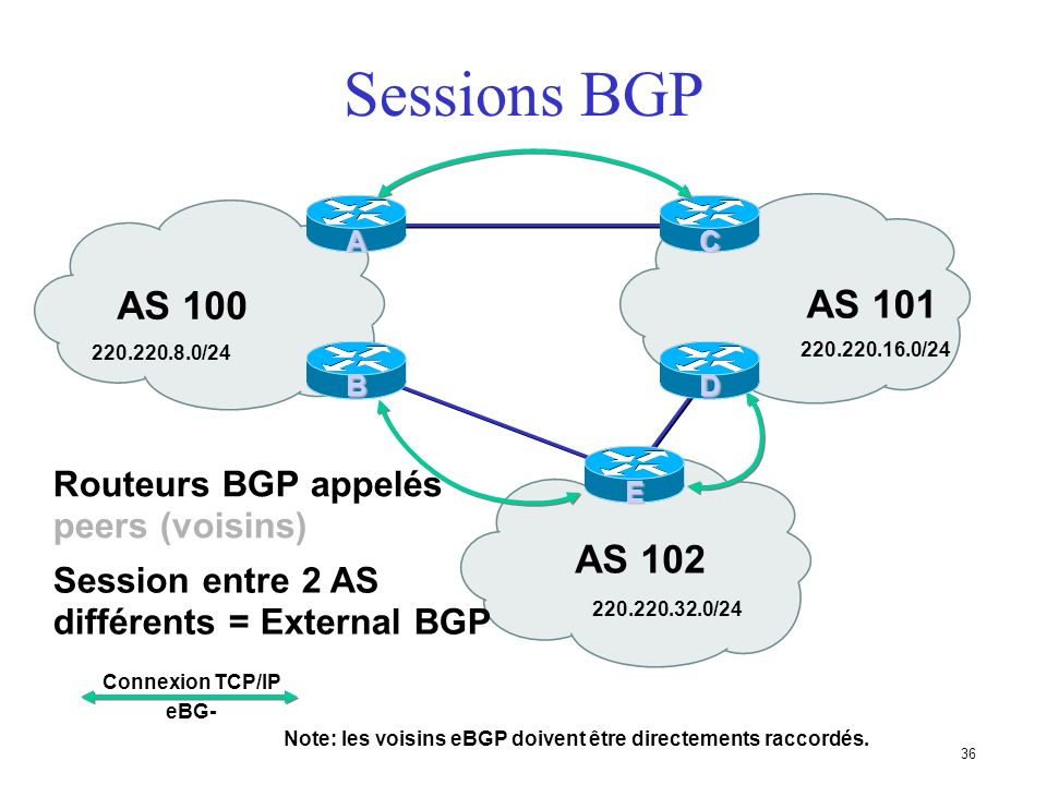 Sessions BGP AS 100 AS 101 AS 102 Routeurs BGP appelés peers (voisins)