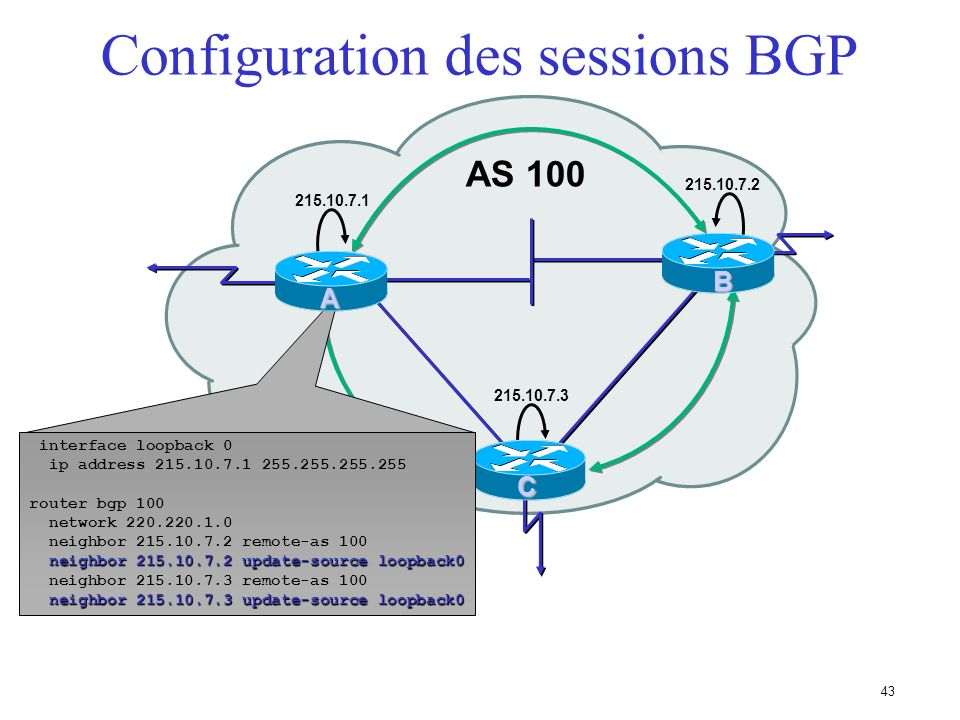 Configuration des sessions BGP