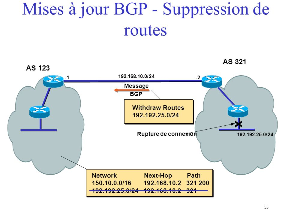 Mises à jour BGP - Suppression de routes