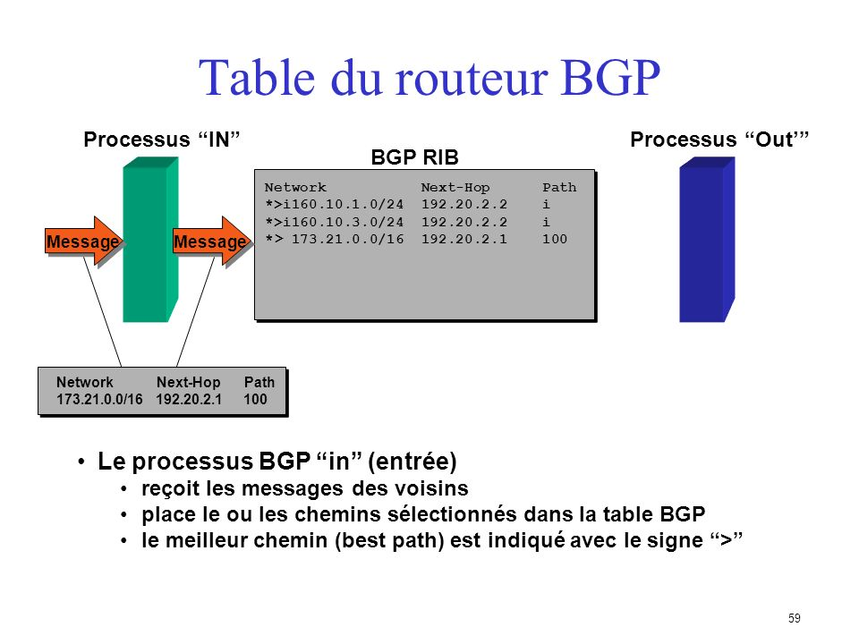 Table du routeur BGP Le processus BGP in (entrée) Processus IN