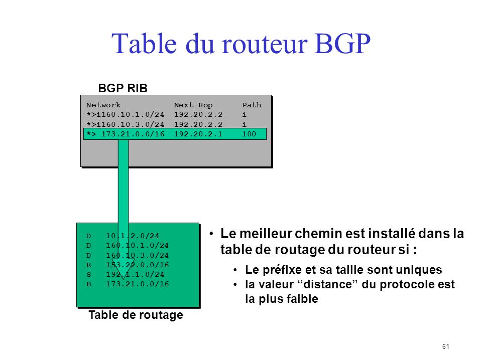 Table du routeur BGP BGP RIB. Network Next-Hop Path. *>i160.10.1.0/24 192.20.2.2 i.