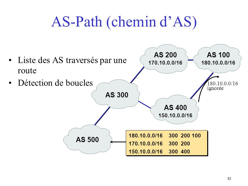 AS-Path (chemin d'AS) Liste des AS traversés par une route