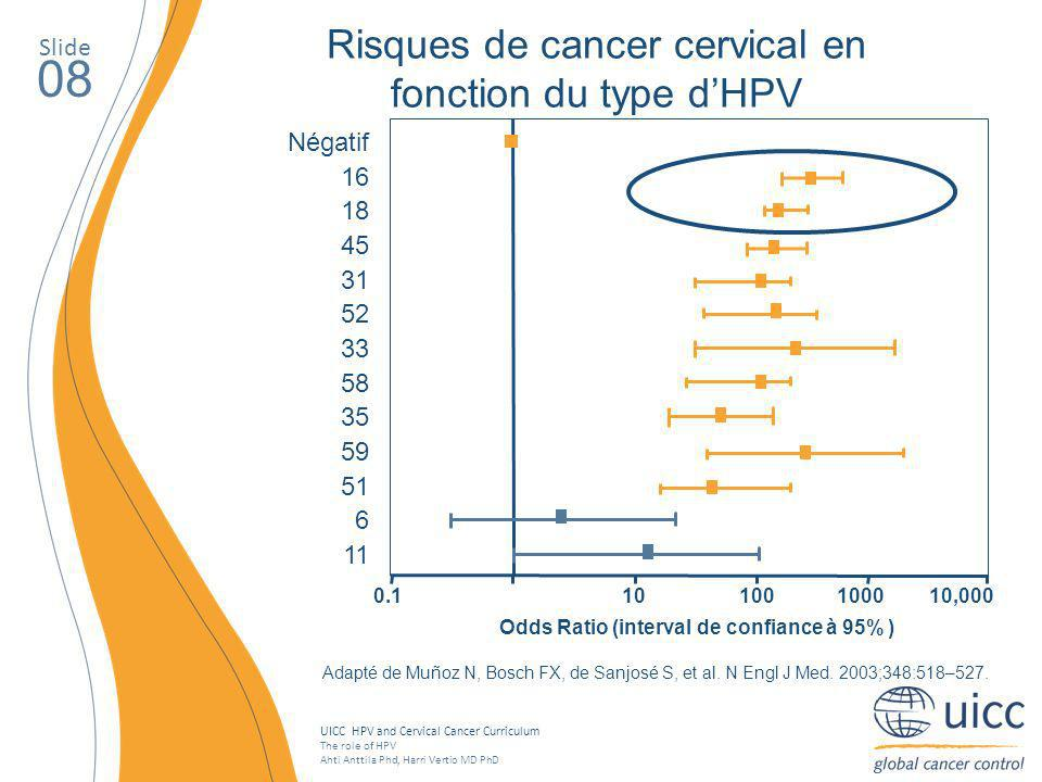 Risques de cancer cervical en fonction du type d'HPV