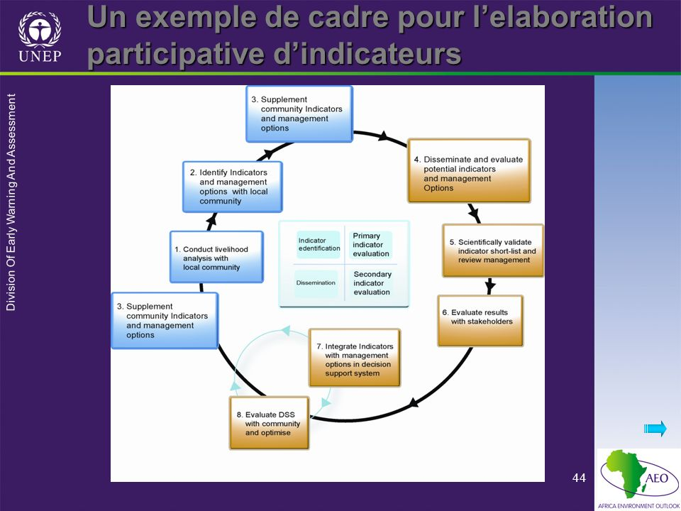 Un exemple de cadre pour l'elaboration participative d'indicateurs
