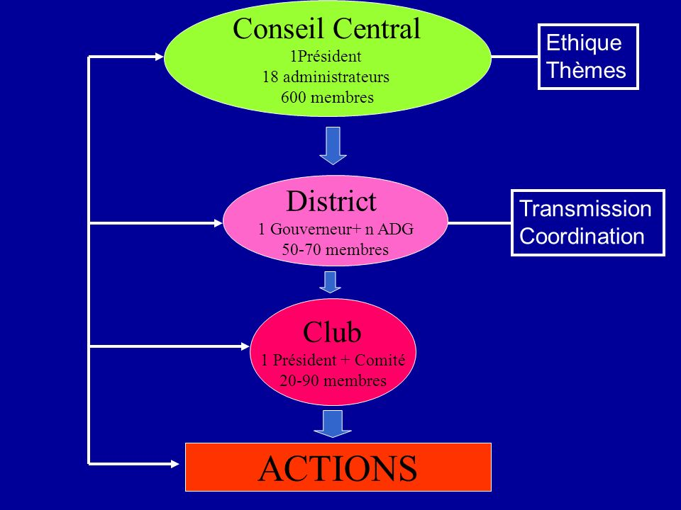 ACTIONS Conseil Central District Club Ethique Thèmes Transmission
