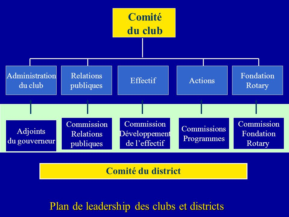 Plan de leadership des clubs et districts