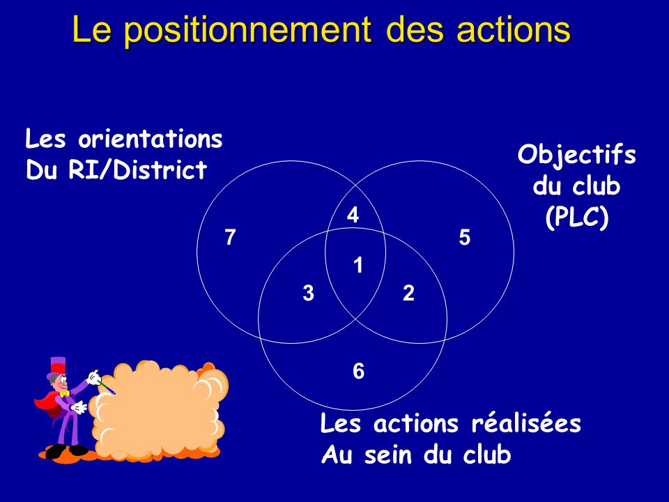 Le positionnement des actions