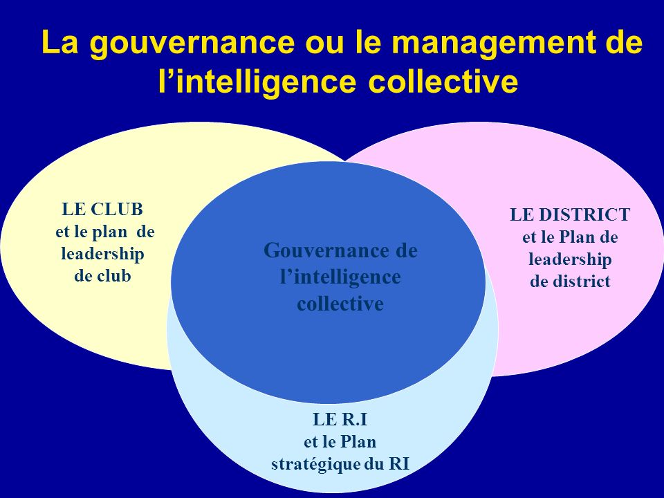 La gouvernance ou le management de l'intelligence collective