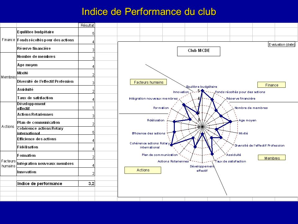Indice de Performance du club