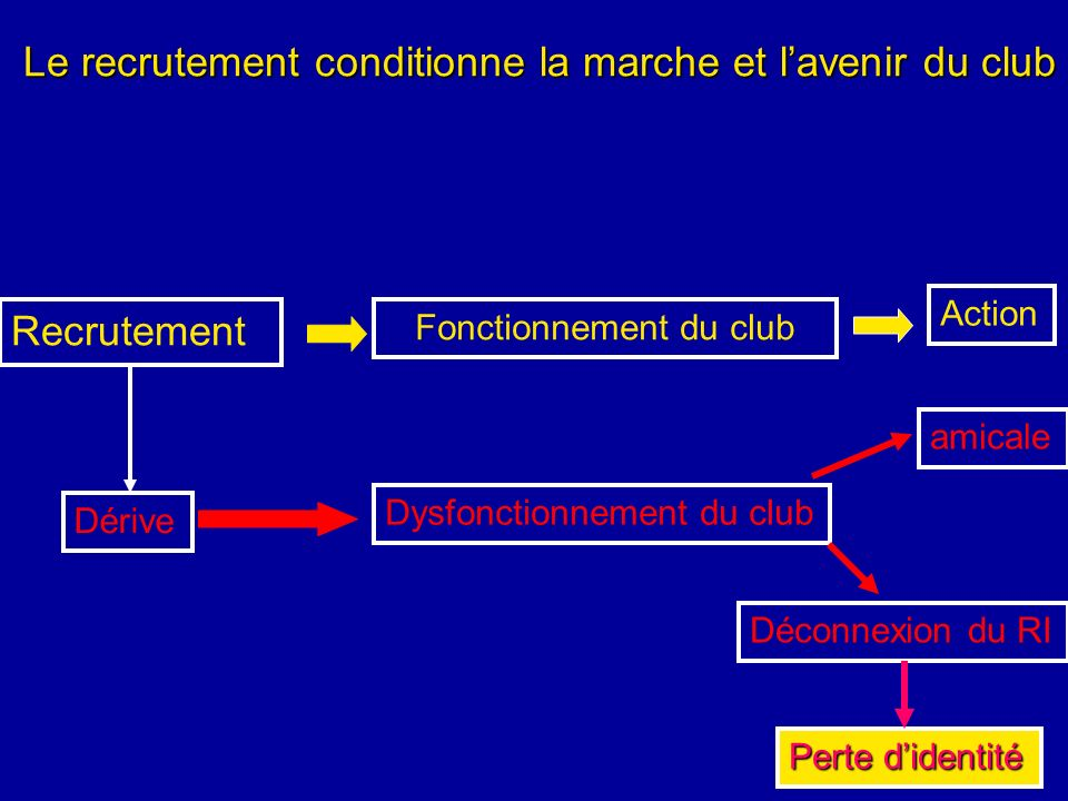 Le recrutement conditionne la marche et l'avenir du club
