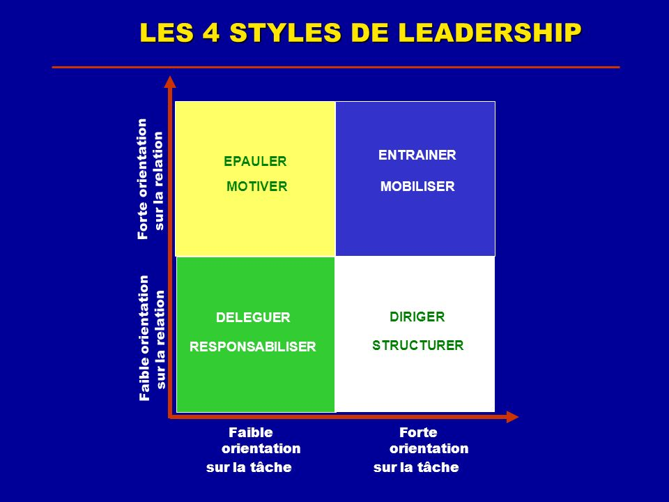 LES 4 STYLES DE LEADERSHIP