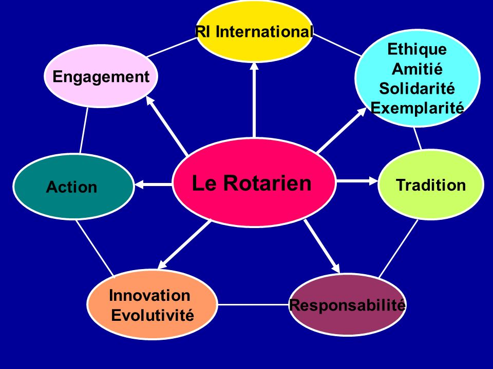 Le Rotarien RI International Ethique Amitié Solidarité Engagement
