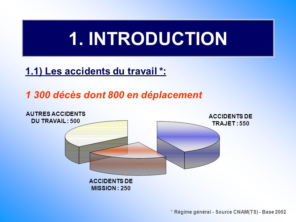 1. INTRODUCTION 1.1) Les accidents du travail *: