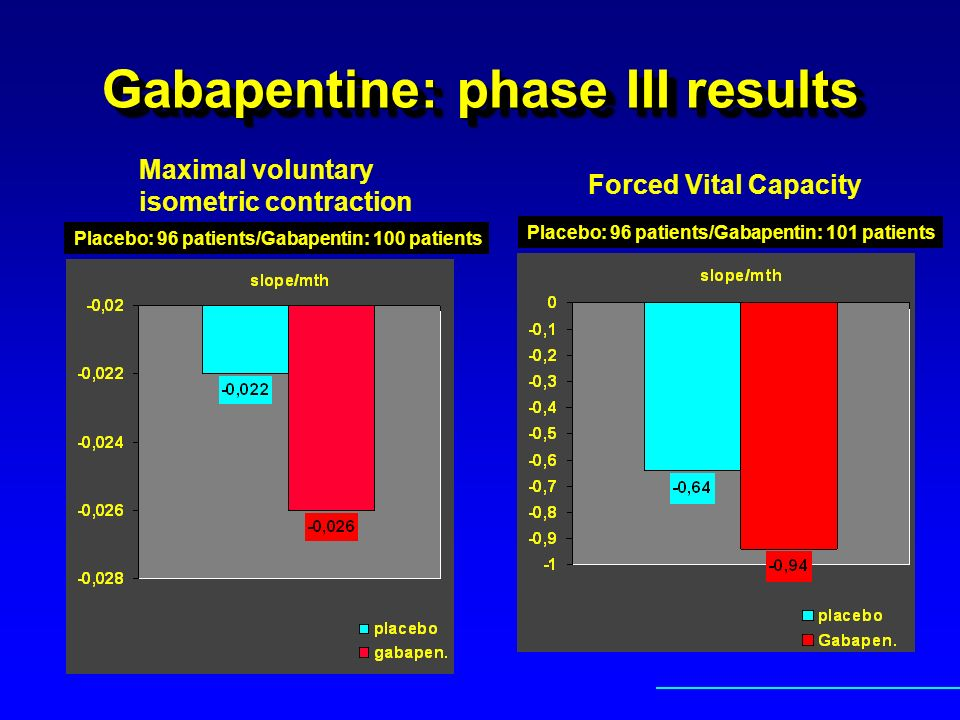 Gabapentine: phase III results