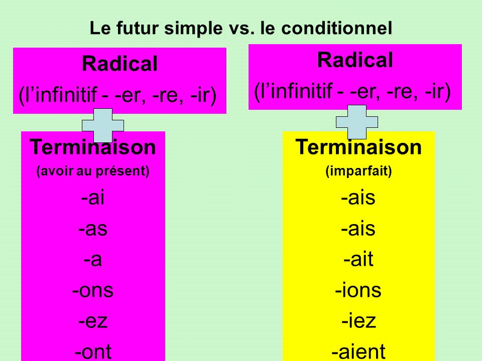 Le futur simple vs. le conditionnel