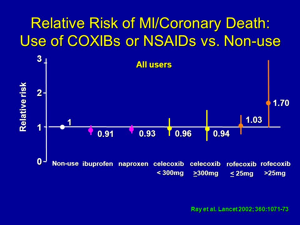 Relative Risk of MI/Coronary Death: Use of COXIBs or NSAIDs vs. Non-use