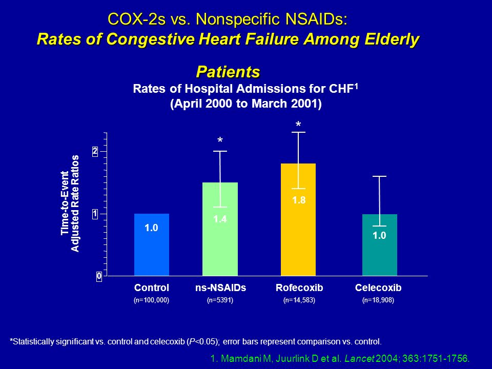 COX-2s vs. Nonspecific NSAIDs: Rates of Congestive Heart Failure Among Elderly Patients