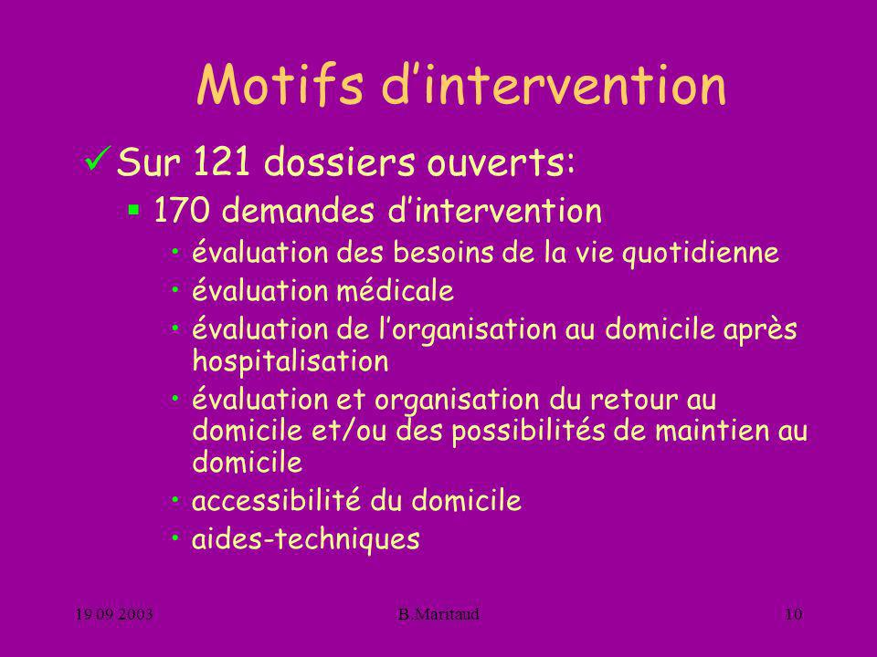 Motifs d'intervention