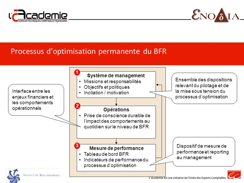 Processus d'optimisation permanente du BFR