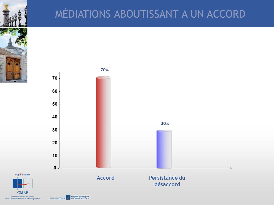 LA MEDIATION EN PRATIQUE