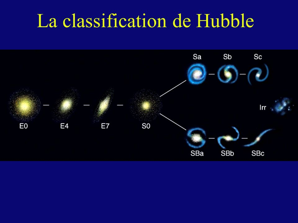 La classification de Hubble