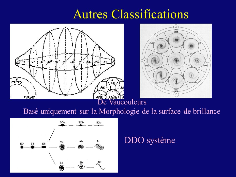 Autres Classifications
