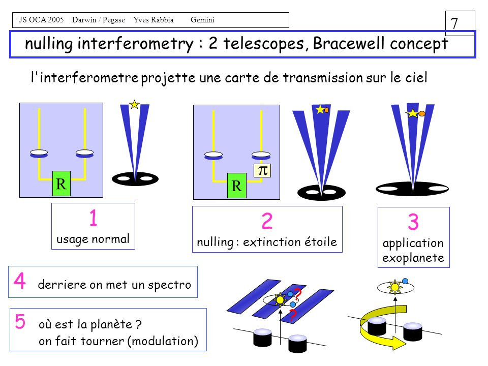 nulling interferometry : 2 telescopes, Bracewell concept