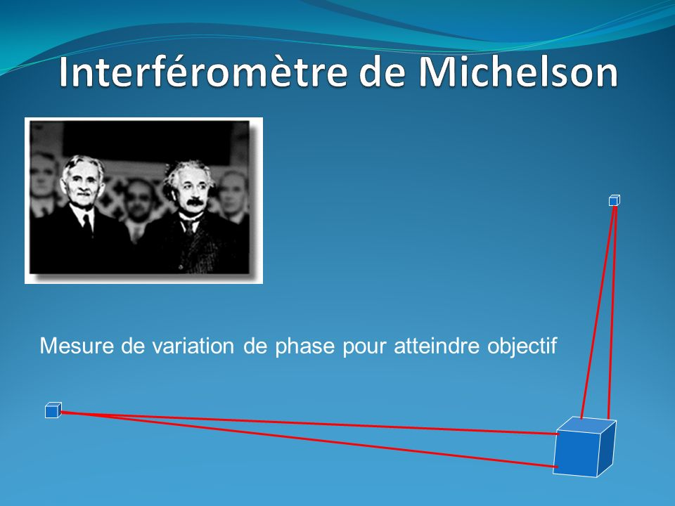 Interféromètre de Michelson
