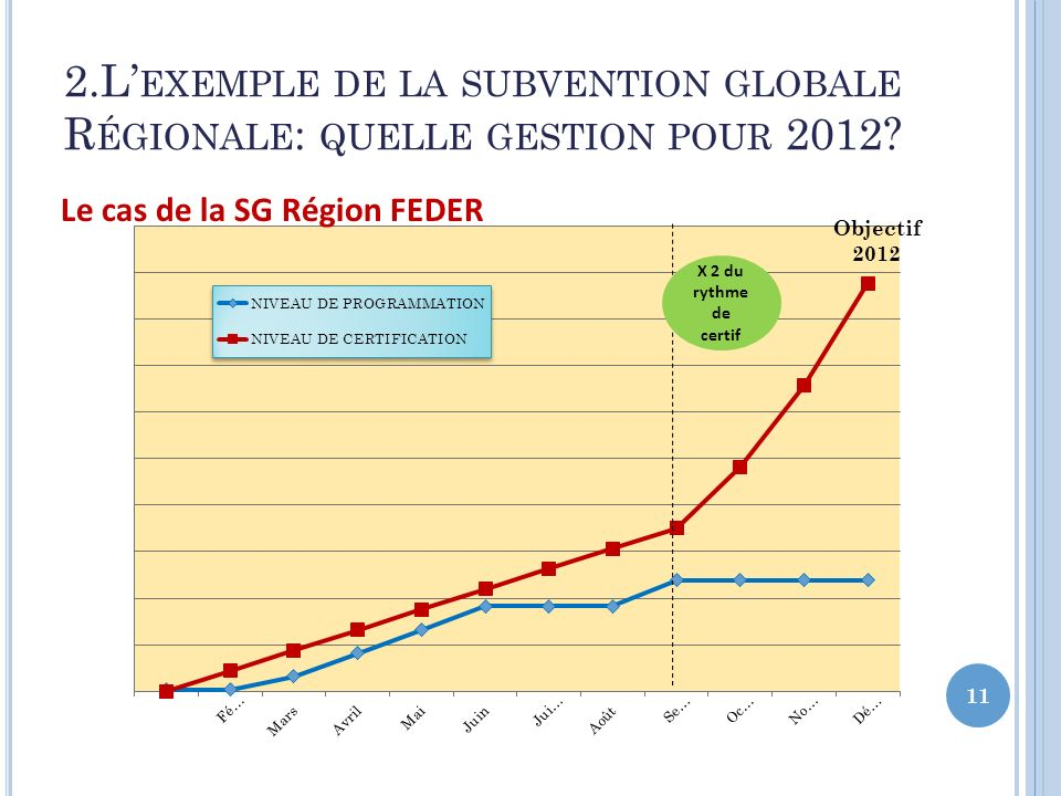 2.L'exemple de la subvention globale Régionale: quelle gestion pour 2012