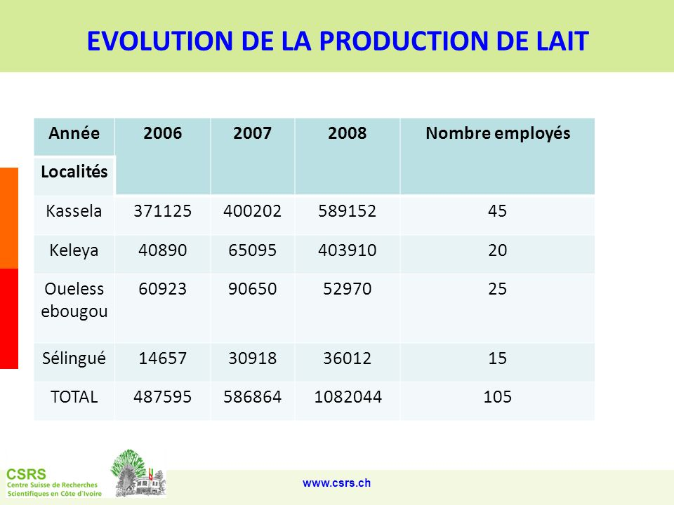 EVOLUTION DE LA PRODUCTION DE LAIT