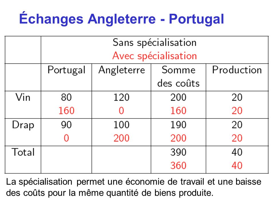 Échanges Angleterre - Portugal