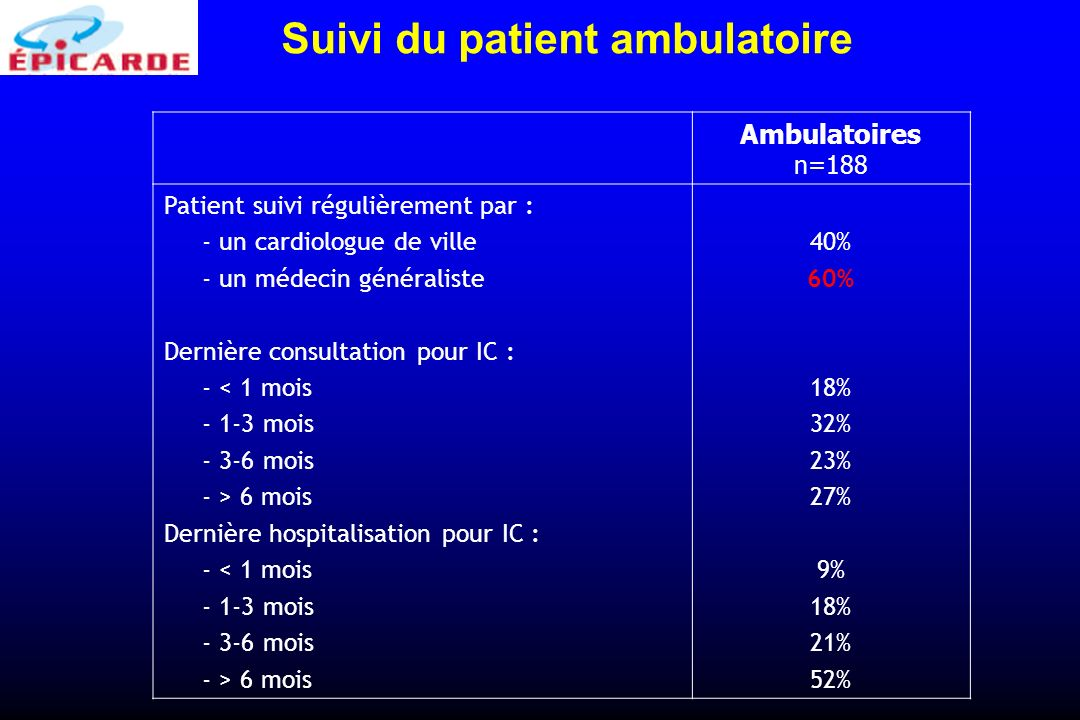 Suivi du patient ambulatoire