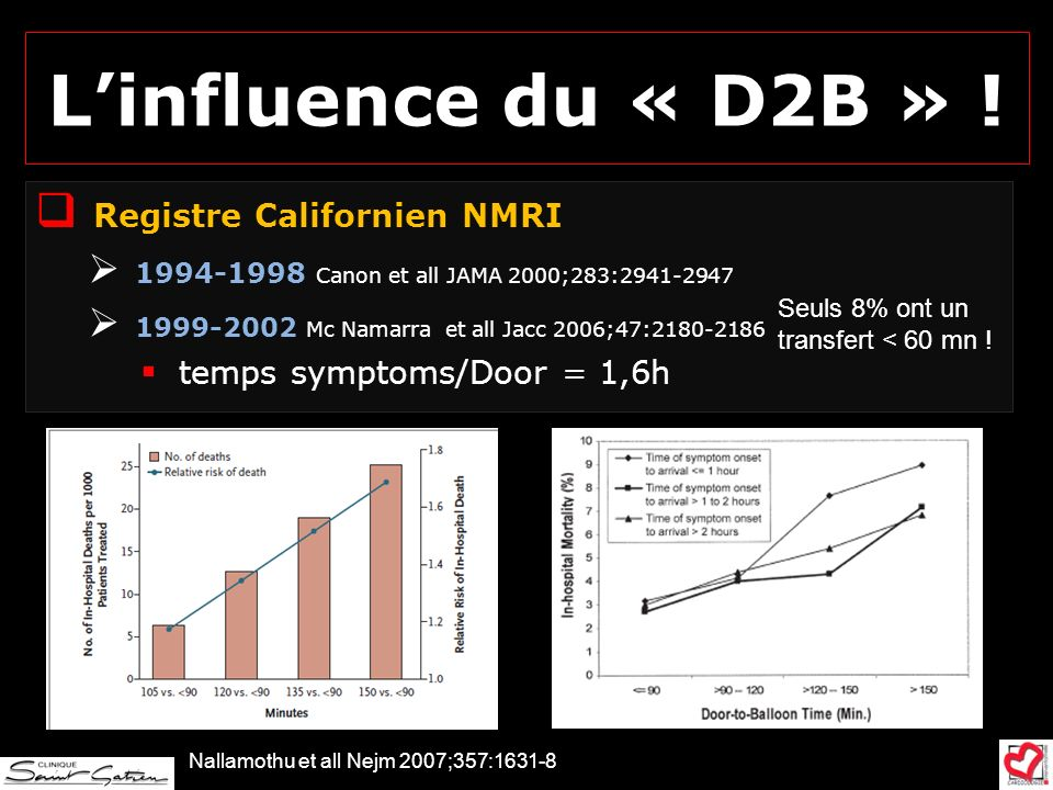 L'influence du « D2B » ! Registre Californien NMRI