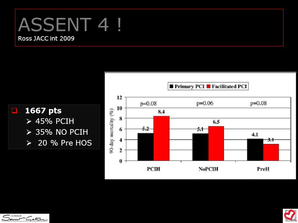 ASSENT 4 ! Ross JACC int 2009 1667 pts 45% PCIH 35% NO PCIH