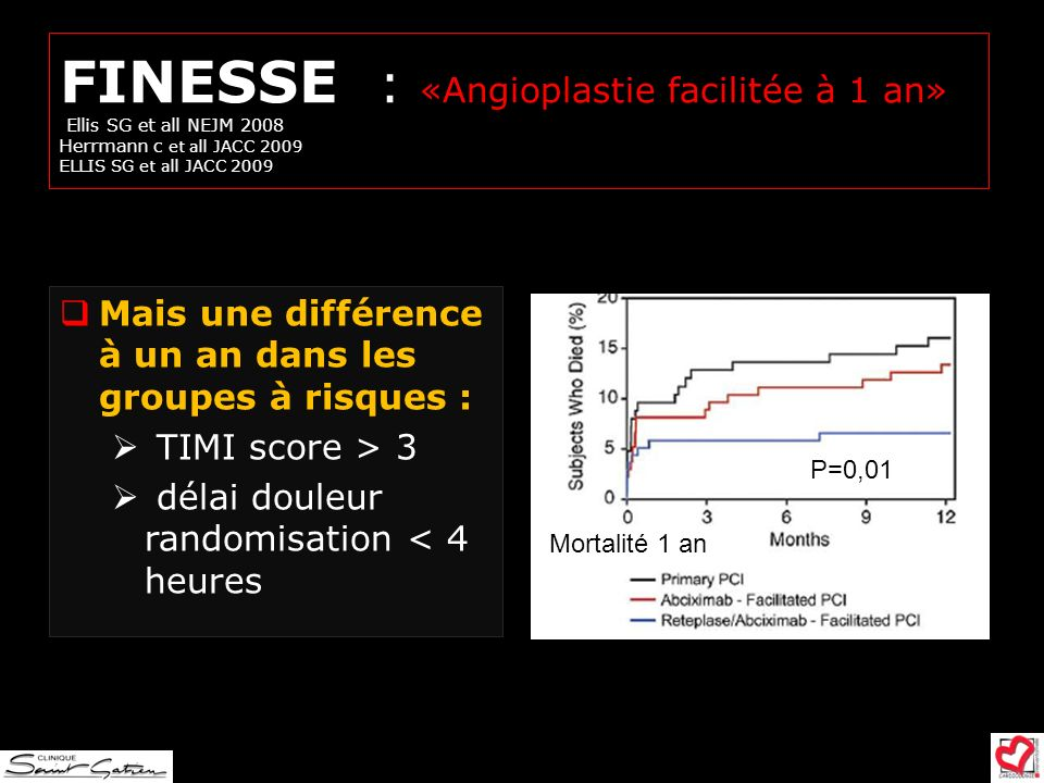 FINESSE : «Angioplastie facilitée à 1 an» Ellis SG et all NEJM 2008 Herrmann c et all JACC 2009 ELLIS SG et all JACC 2009