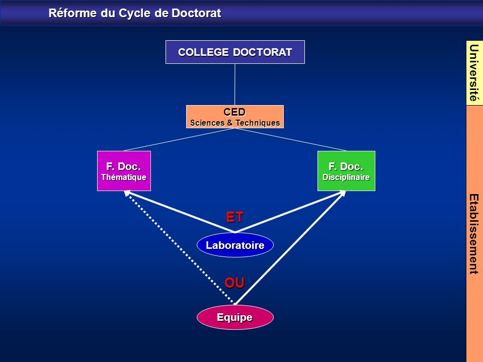 Réforme du Cycle de Doctorat