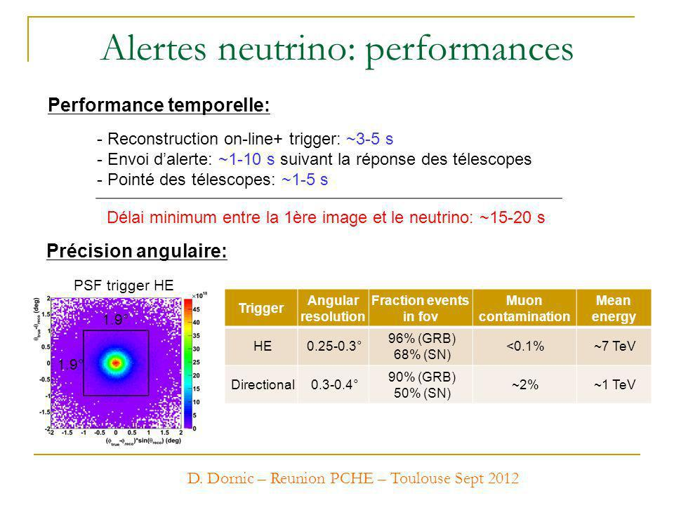 Alertes neutrino: performances