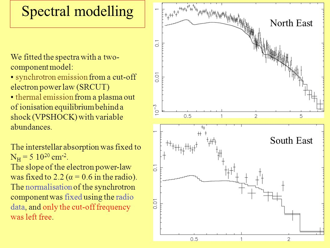 Spectral modelling North East South East