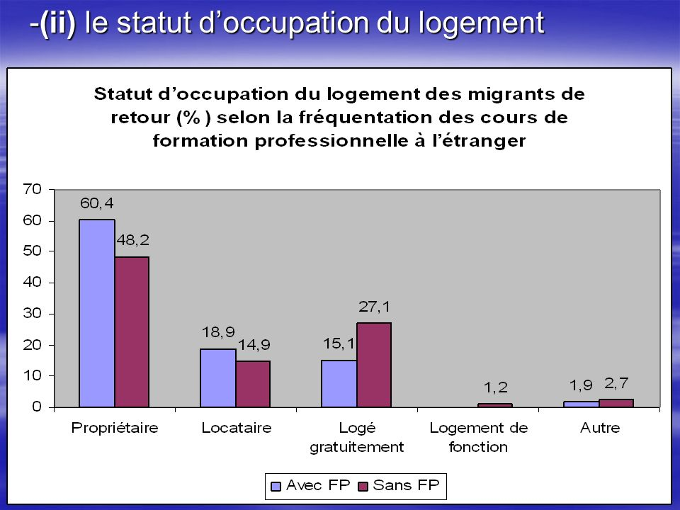 -(ii) le statut d'occupation du logement