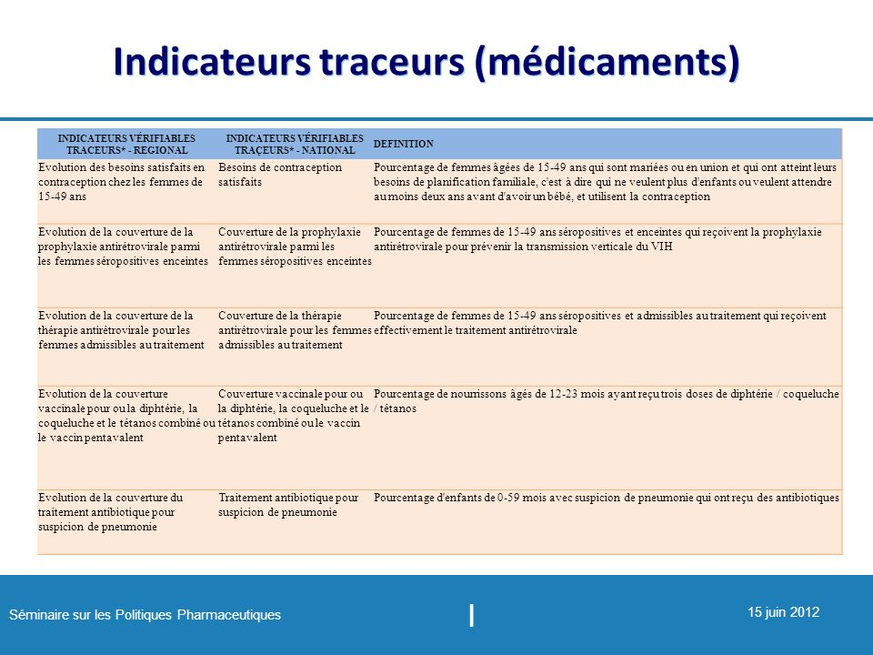 Indicateurs traceurs (médicaments)
